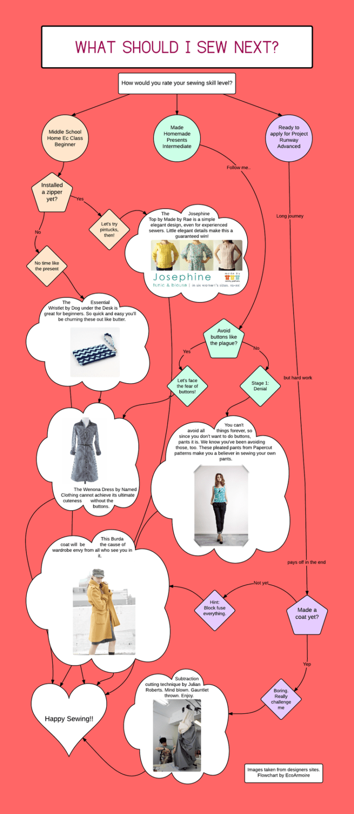 What Should I Sew next? Flow Chart